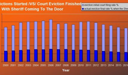 Eviction Crisis in America