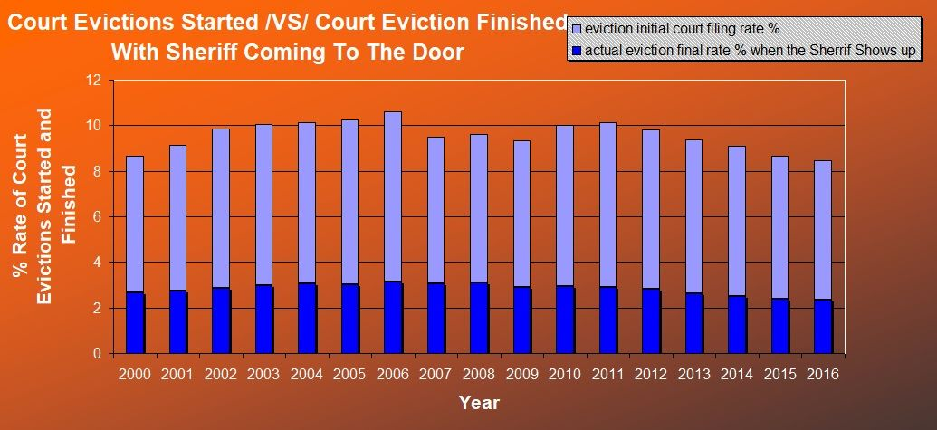Eviction Crisis in America - Court Evictions Started /VX/ Court Evictions Finished